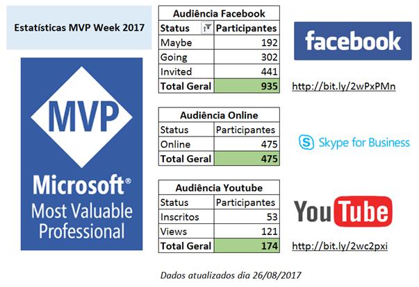estatisticas mvpweek